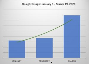 Onsight 745% Growth